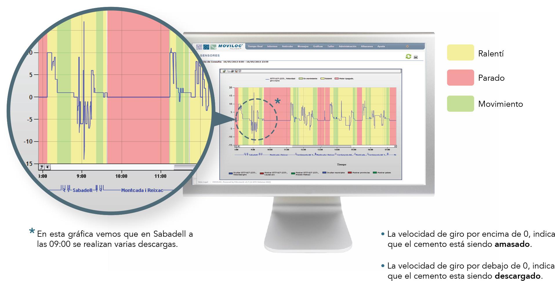 Gráfica de sensores para sector del hormigón