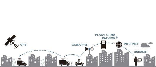 Gestión de flotas por GPS
